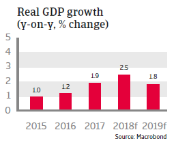Tunisia 2018 - Real GDP growth