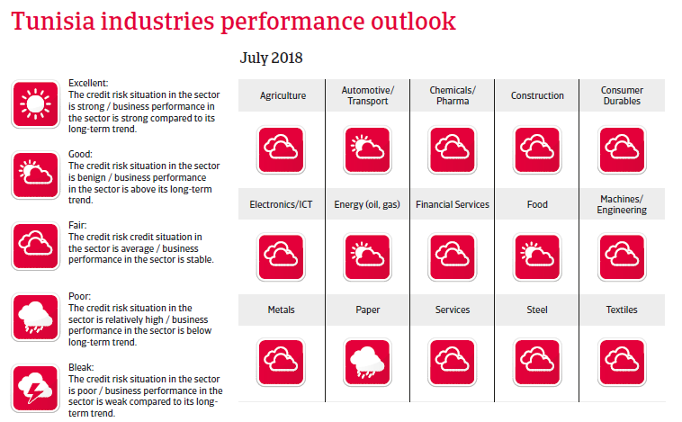 Tunisia 2018 - Industries performance outlook