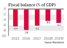 UAE 2018 - Fiscal balance