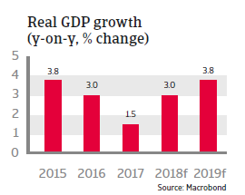UAE 2018 - Real GDP growth