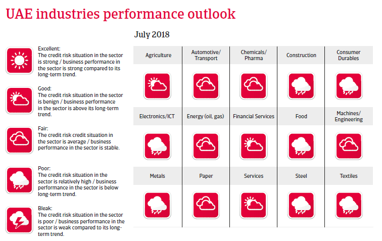 UAE 2018 - Industries performance outlook