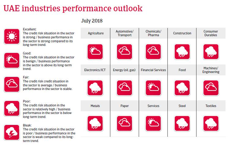 UAE 2018 - Industries performance outlook