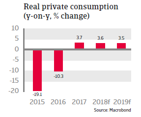 UAE 2018 - Real private consumption