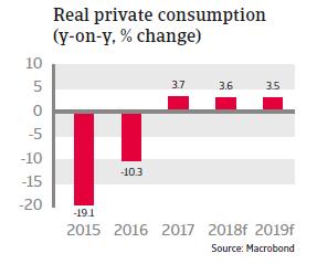 UAE 2018 - Real private consumption