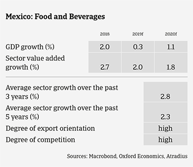 Mexican food sector expected growth in the coming years