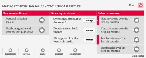 Mexico construction credit risk industry trends | Atradius