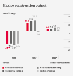 Mexico construction output industry trends | Atradius