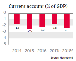 Current account Mexico 2018