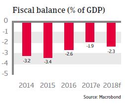 Fiscal balance Mexico 2018