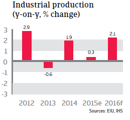 NAFTA_Mexico_industrial_production