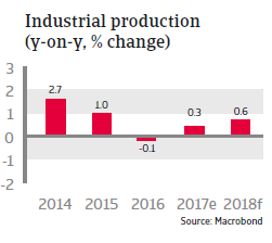 Industrial production Mexico 2018