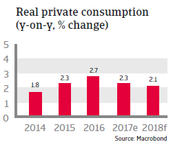 Real private consumption Mexico 2018