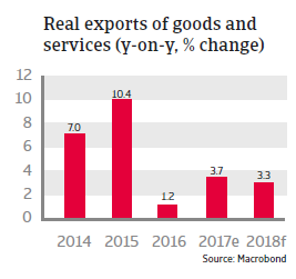 Real exports of goods and services Mexico 2018