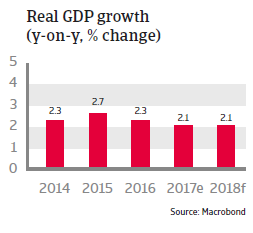 Real GDP growth Mexico 2018
