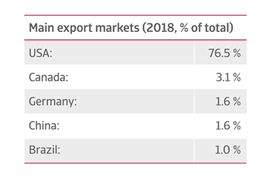 Mexico main export markets