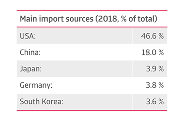 Mexico main import sources