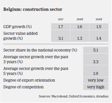 Market Monitor Construction Belgium - sector overview