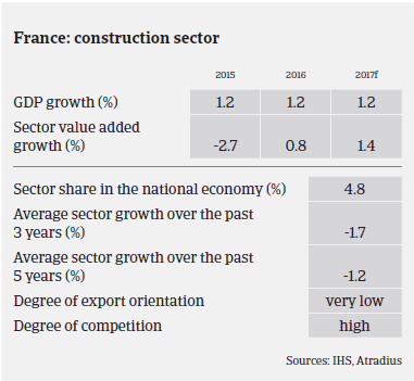 Market Monitor Construction France performance