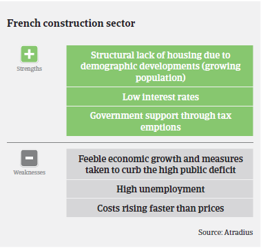 Market Monitor Construction France 2018 strengths weaknesses