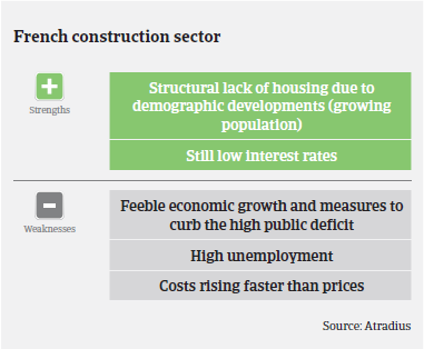 Market Monitor Construction France strengths weaknesses