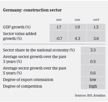 Market Monitor Construction Germany performance