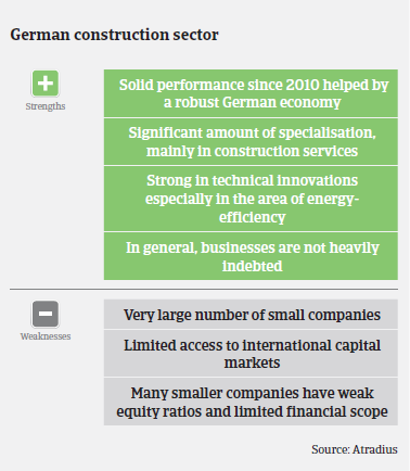 Market Monitor Construction Germany strengths weaknesses