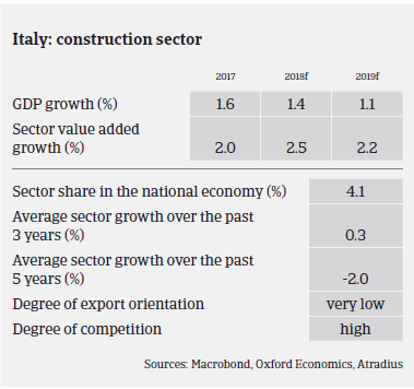 Market Monitor Construction Italy 2018 sector overview