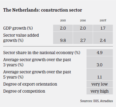 Market Monitor Construction Netherlands performance
