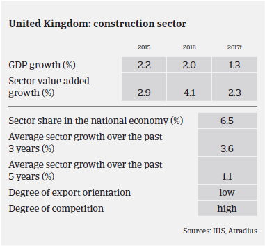 Market Monitor Construction United Kingdom performance