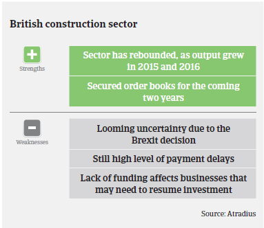 Market Monitor Construction United Kingdom strengths weaknesses