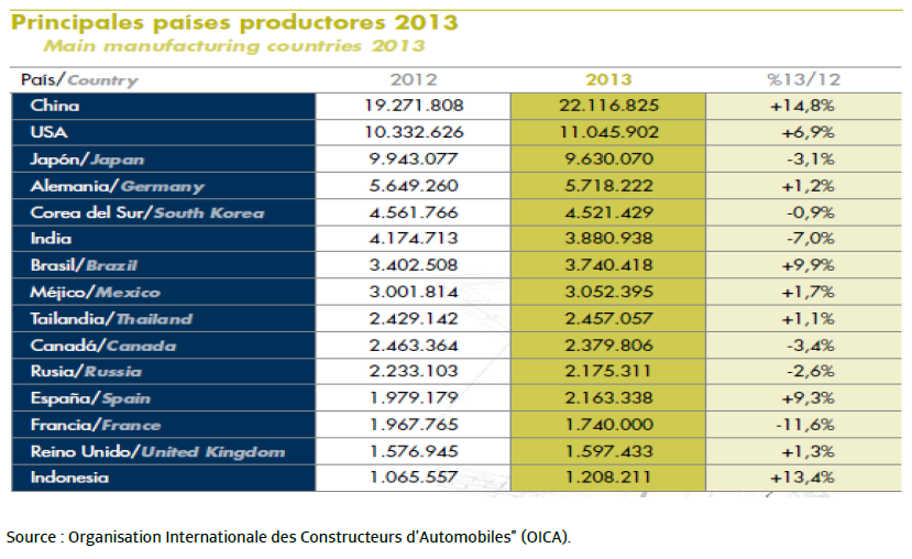 Automotive sector main manufacturing countries 2013