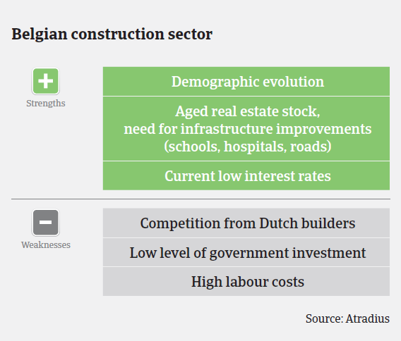 MM_Belgian_construction_sector_strengths_weaknesses