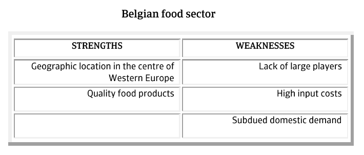 MM_Belgian_food_sector_strengths_weaknesses