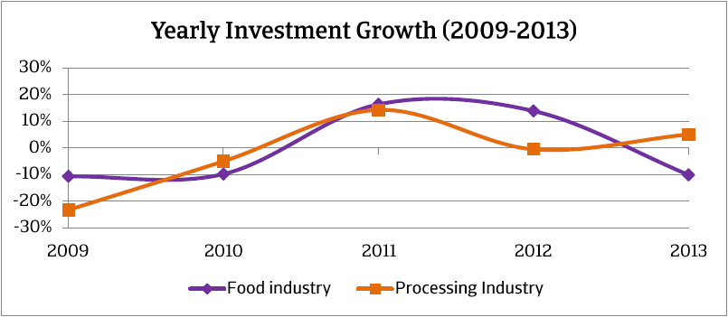 MM_Belgium_food_sector_yearly_investment_growth