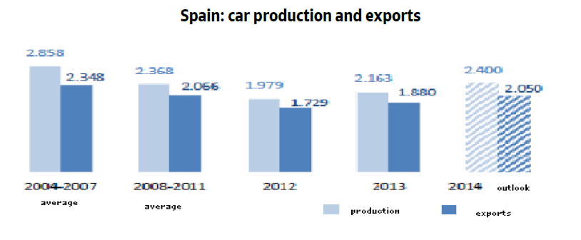 Spain automotive car production and exports