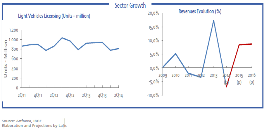 Brazil automotive sector performance