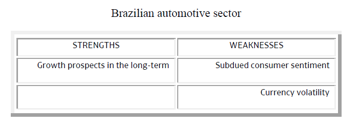 Brazilian automotive sector strengths weaknesses