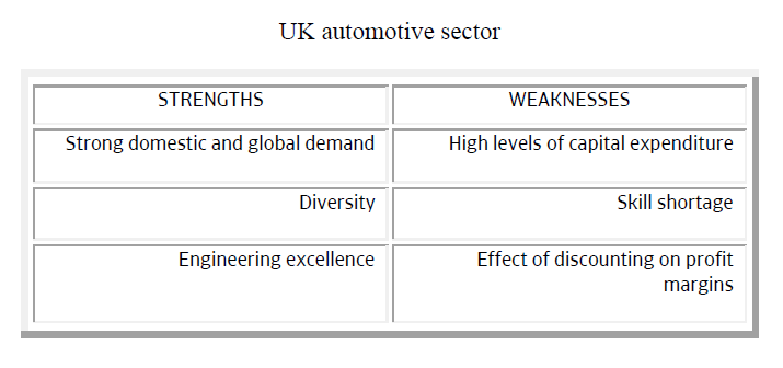 British automotive sector strengths weaknesses