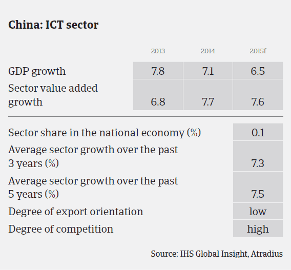 MM_China_ICT_sector_performance