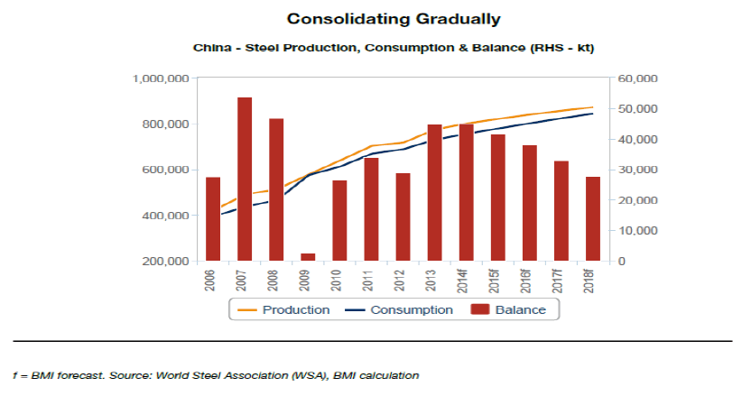 MM_China_steel_production_consumption_balance
