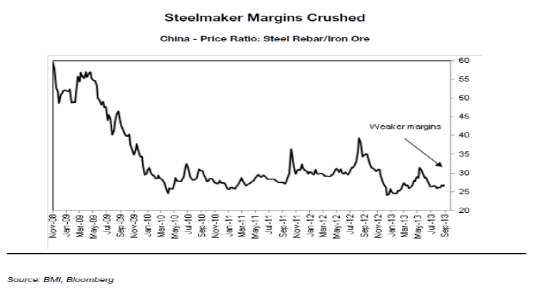 MM_China_steelmaker_margins_crushed