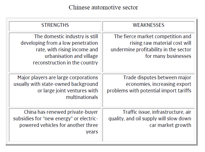 Chinese automotive sector strengths weaknesses