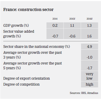 2016_MM_Construction_France_GDP_growth