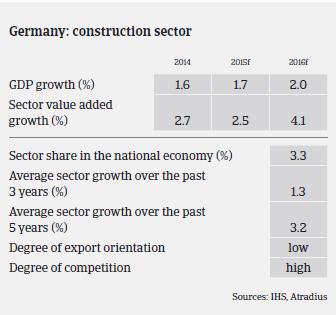 2016_MM_Construction_Germany_GDP_growth