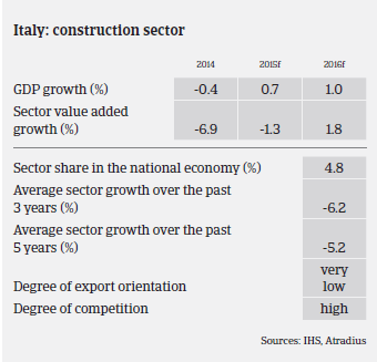 2016_MM_Construction_Italy_GDP_growth