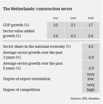 2016_MM_Construction_Netherlands_GDP_growth
