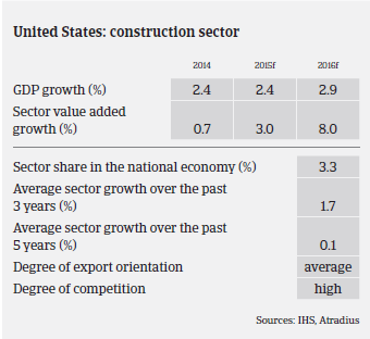 2016_MM_Construction_US_GDP_growth