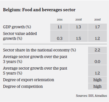 Belgium: Food and beverages sector