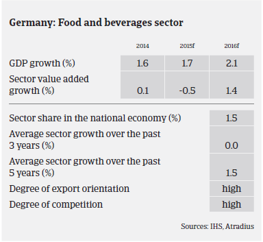 The Netherlands: Food and beverages sector
