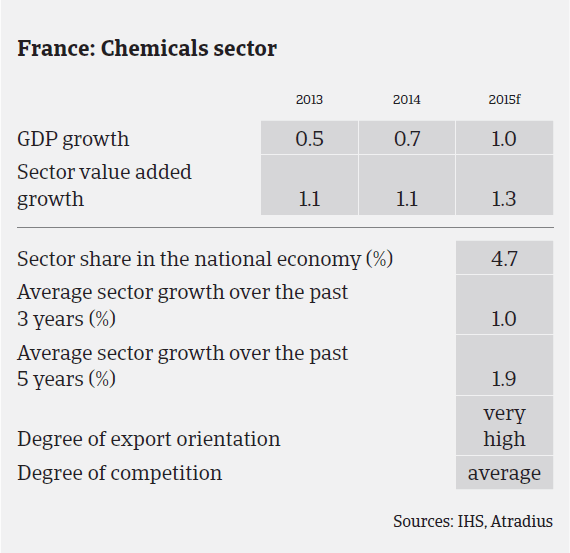 MM_France_chemicals_sector_performance